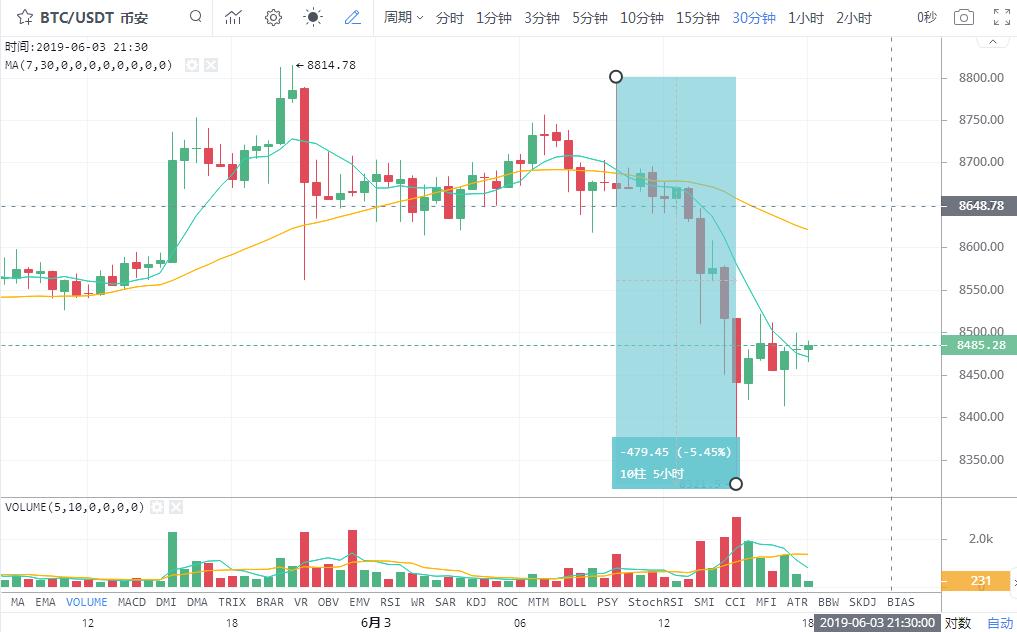 AE&BTC  每日行情分析 2019-6-3 行情 第1张